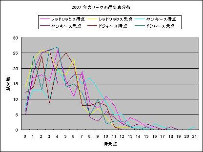 2007年大リーグの得失点分布.jpg