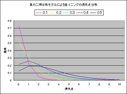 負の二項分布による得失点分布.jpg