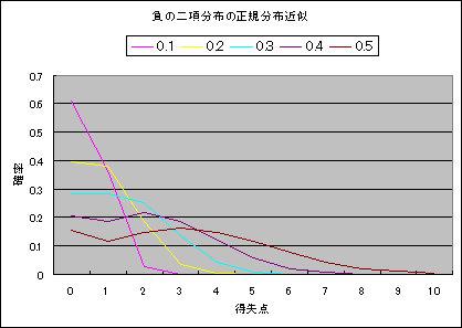 負の二項分布の正規分布近似.jpg