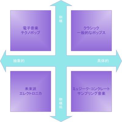 新しい音楽の座標軸.JPG