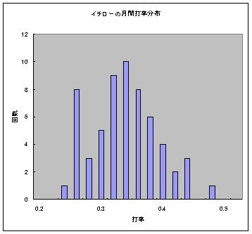 イチローの月間打率分布.JPG