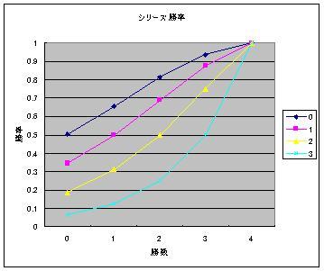 シリーズ勝率.JPG