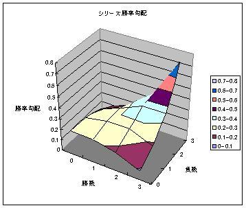 シリーズ勝率勾配.JPG