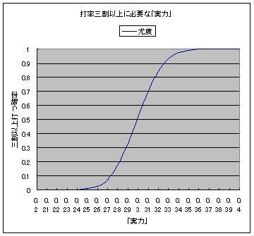 打率三割以上に必要な「実力」.JPG