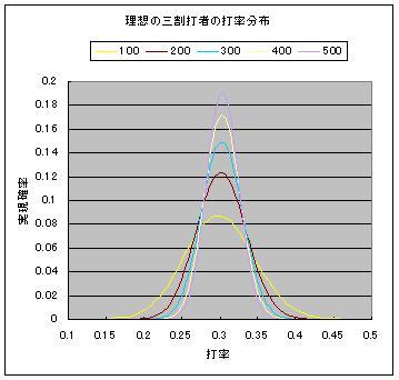 理想の三割打者の打率分布.JPG