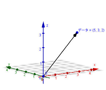 平均値・標準偏差の幾何学的意味 - 3.jpg