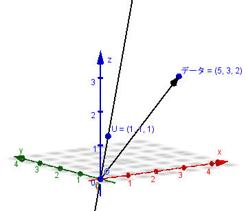 平均値・標準偏差の幾何学的意味 - 5.jpg