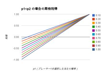 p1小なりp2の場合の期待利得.png