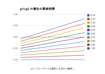 p1大なりp2の場合の期待利得.png