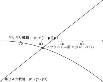 「ライバルに勝て」マックスミニ解図解.JPG