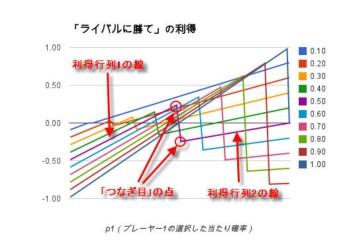 「ライバルに勝て」の「つなぎ目」図解.jpg