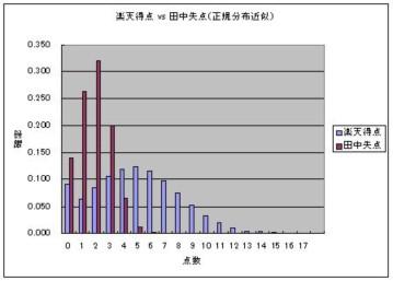 楽天得点-田中失点(正規分布近似).JPG