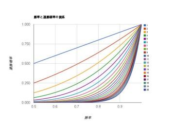 勝率と連勝確率の関係.JPG