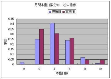 月間本塁打数分布 - 松中信彦.JPG