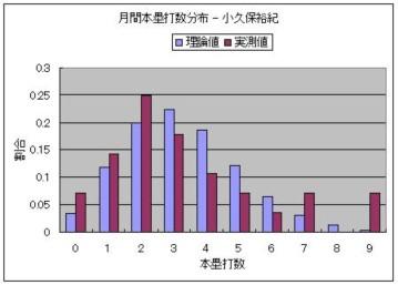 月間本塁打数分布 - 小久保裕紀.JPG