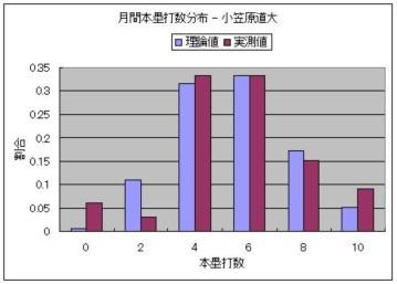 月間本塁打数分布 - 小笠原道大.JPG