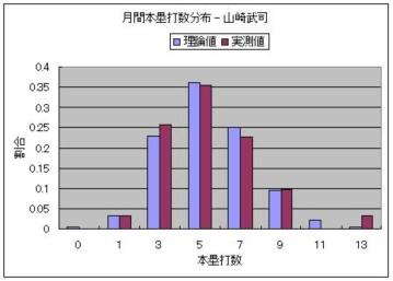 月間本塁打数分布 - 山崎武司.JPG