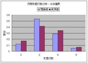 月間本塁打数分布 - 糸井嘉男.JPG