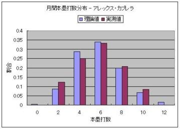 月間本塁打数分布 - アレックス・カブレラ.JPG