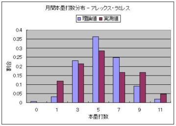 月間本塁打数分布 - アレックス・ラミレス.JPG
