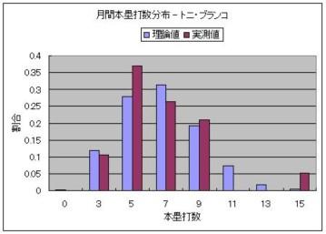 月間本塁打数分布 - トニ・ブランコ.JPG