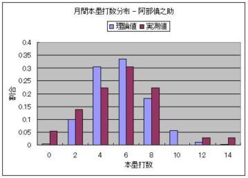 月間本塁打数分布 - 阿部慎之助.JPG