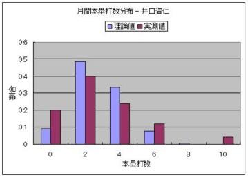 月間本塁打数分布 - 井口資仁.JPG