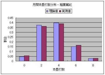 月間本塁打数分布 - 稲葉篤紀.JPG