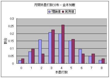 月間本塁打数分布 - 金本知憲.JPG