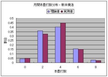 月間本塁打数分布 - 新井貴浩.JPG