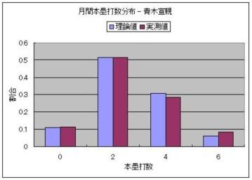 月間本塁打数分布 - 青木宣親.JPG