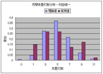 月間本塁打数分布 - 村田修一.JPG