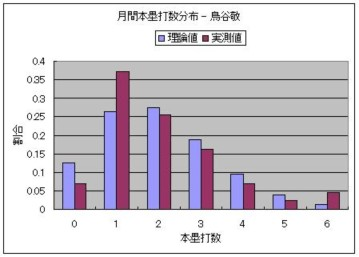 月間本塁打数分布 - 鳥谷敬.JPG