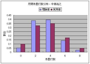 月間本塁打数分布 - 中島裕之.JPG