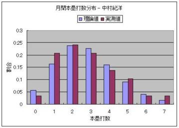 月間本塁打数分布 - 中村紀洋.JPG