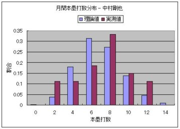 月間本塁打数分布 - 中村剛也.JPG