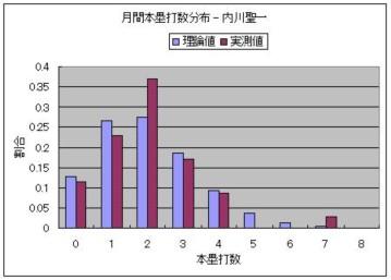 月間本塁打数分布 - 内川聖一.JPG