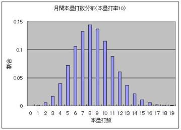 月間本塁打数分布 - 本塁打率10.JPG