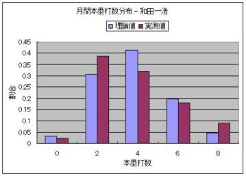 月間本塁打数分布 - 和田一浩.JPG