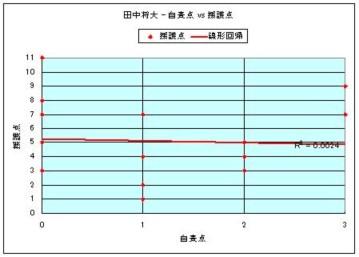 田中 - 自責点 vs 援護点.JPG