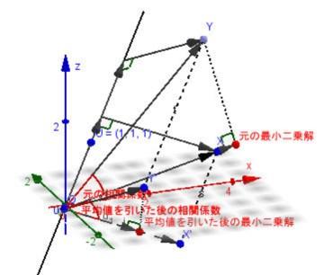 相関係数・最小二乗法の幾何学的意味.jpg